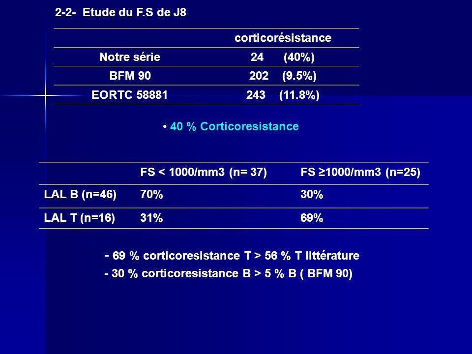 2-2- Etude du F.S de J8 corticorésistance Notre série24 (40%) BFM 90202 (9.5%) EORTC 58881243 (11.8%) 40 % Corticoresistance FS < 1000/mm3 (n= 37)FS 1
