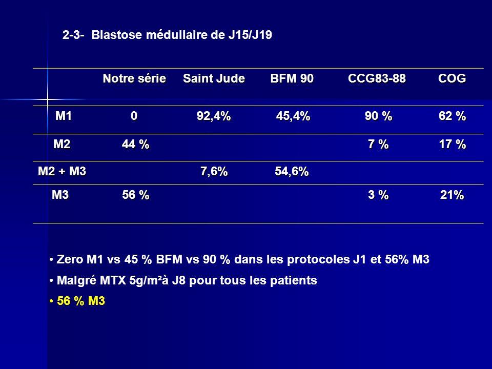 2-3- Blastose médullaire de J15/J19 Notre série Saint Jude BFM 90 CCG83-88COG M1 M1092,4% 45,4% 45,4% 90 % 90 % 62 % M2 44 % 44 % 7 % 7 % 17 % M2 + M3