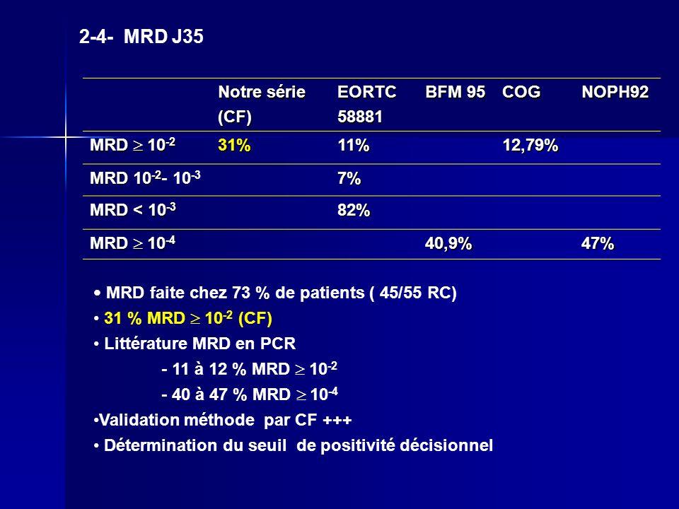 2-4- MRD J35 Notre série (CF)EORTC58881 BFM 95 COGNOPH92 MRD 10 -2 31%11%12,79% MRD 10 -2 MRD 10 -2 - 10 -37% MRD < 10 -3 82% MRD 10 -4 40,9%47% MRD f
