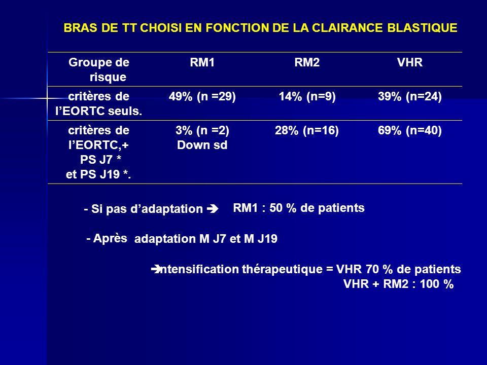 BRAS DE TT CHOISI EN FONCTION DE LA CLAIRANCE BLASTIQUE Groupe de risque RM1RM2VHR critères de lEORTC seuls. 49% (n =29)14% (n=9)39% (n=24) critères d
