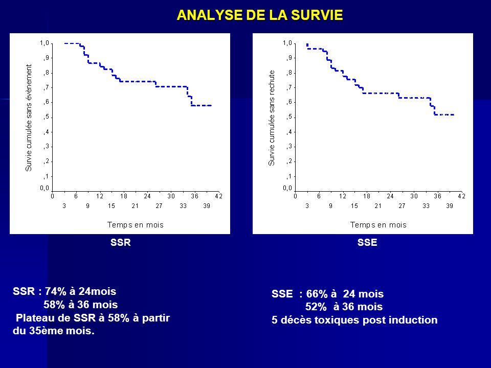 ANALYSE DE LA SURVIE SSR : 74% à 24mois 58% à 36 mois Plateau de SSR à 58% à partir du 35ème mois. SSR SSE : 66% à 24 mois 52% à 36 mois 5 décès toxiq