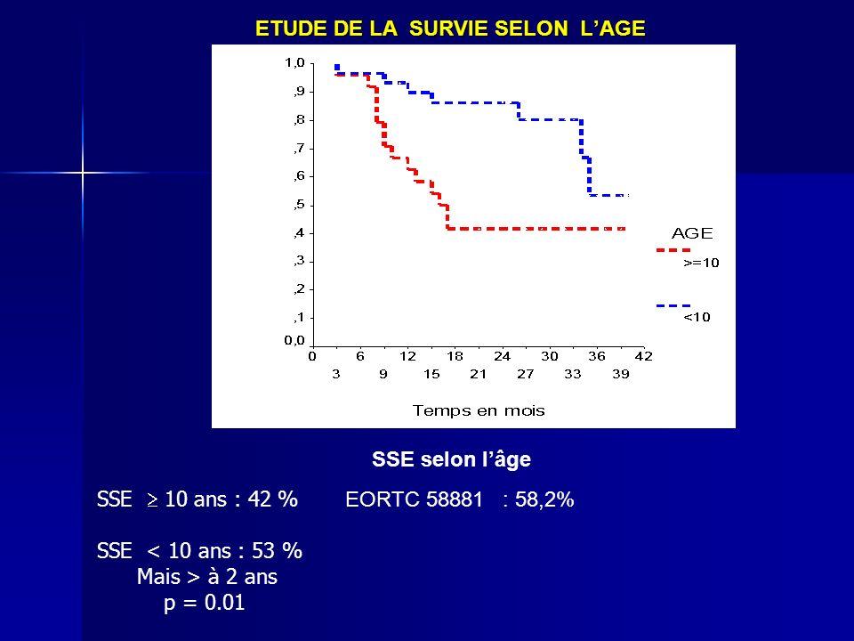 ETUDE DE LA SURVIE SELON LAGE SSE selon lâge SSE 10 ans : 42 % EORTC 58881 : 58,2% SSE < 10 ans : 53 % Mais > à 2 ans p = 0.01