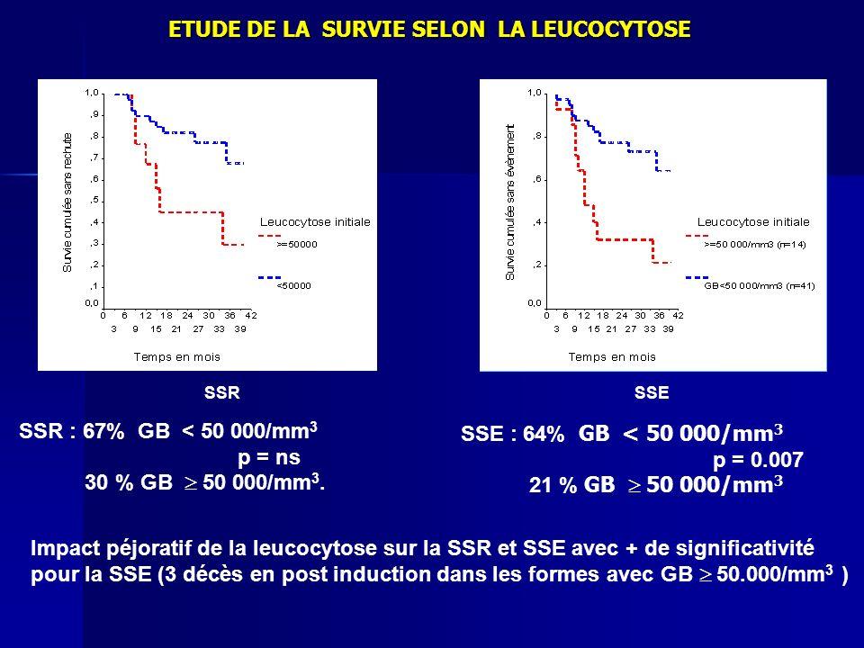 SSR : 67% GB < 50 000/mm 3 p = ns 30 % GB 50 000/mm 3. SSR SSE : 64% GB < 50 000/mm 3 p = 0.007 21 % GB 50 000/mm 3 SSE Impact péjoratif de la leucocy