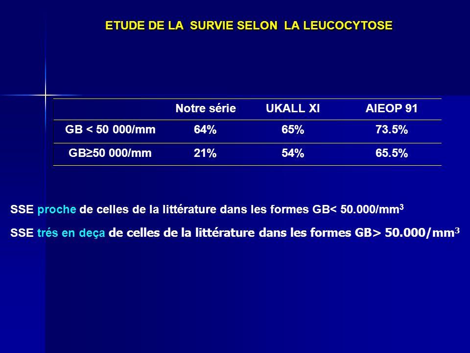 Notre sérieUKALL XIAIEOP 91 GB < 50 000/mm64%65%73.5% GB50 000/mm21%54%65.5% SSE proche de celles de la littérature dans les formes GB< 50.000/mm 3 SS