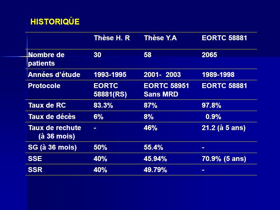 Thèse H. RThèse Y.AEORTC 58881 Nombre de patients 30582065 Années détude1993-19952001- 20031989-1998 ProtocoleEORTC 58881(RS) EORTC 58951 Sans MRD EOR