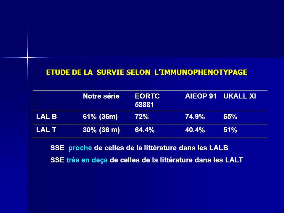 Notre sérieEORTC 58881 AIEOP 91UKALL XI LAL B61% (36m)72%74.9%65% LAL T30% (36 m)64.4%40.4%51% ETUDE DE LA SURVIE SELON LIMMUNOPHENOTYPAGE SSE proche