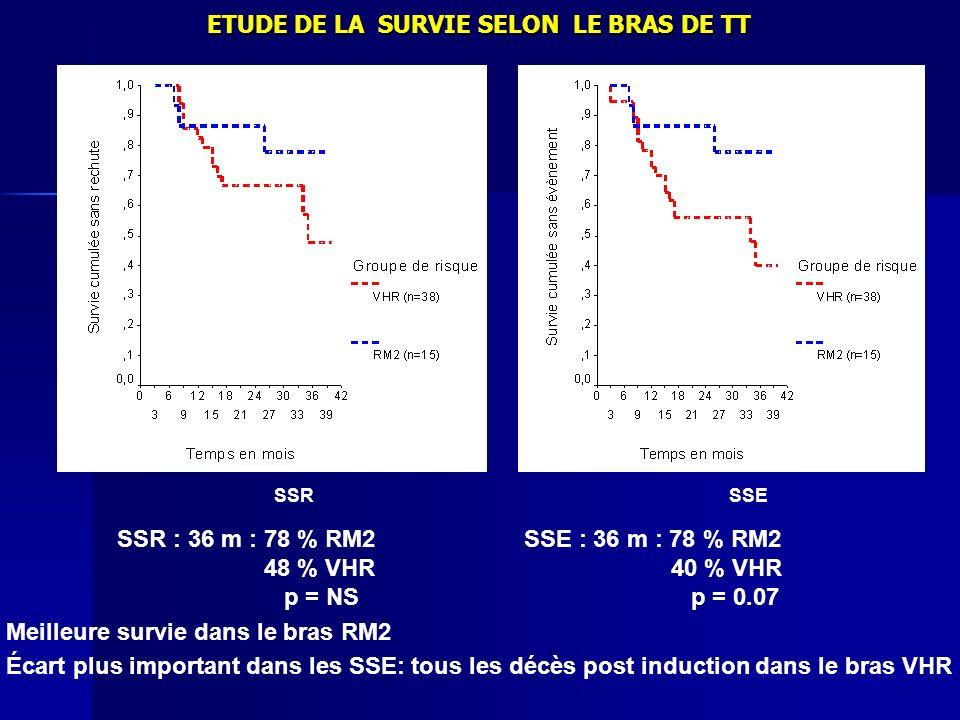 SSR SSR : 36 m : 78 % RM2 48 % VHR p = NS SSE SSE : 36 m : 78 % RM2 40 % VHR p = 0.07 Meilleure survie dans le bras RM2 Écart plus important dans les
