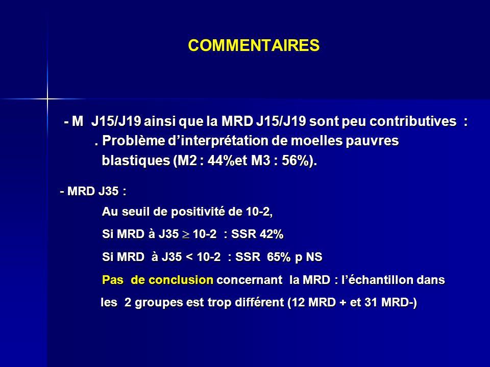 COMMENTAIRES - M J15/J19 ainsi que la MRD J15/J19 sont peu contributives : - M J15/J19 ainsi que la MRD J15/J19 sont peu contributives :. Problème din
