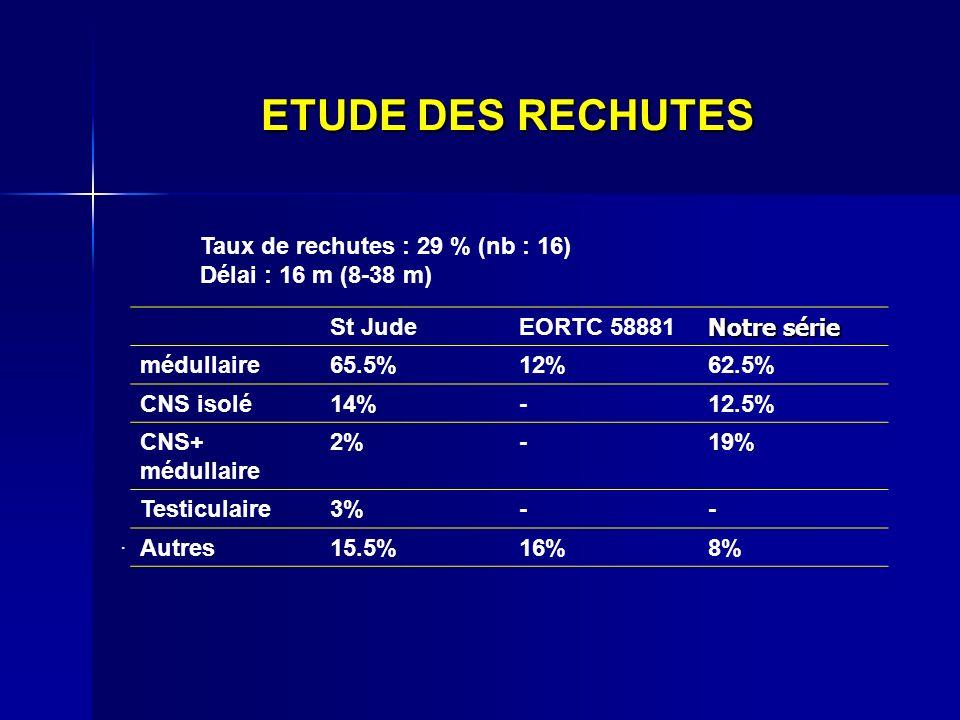 ETUDE DES RECHUTES St JudeEORTC 58881 Notre série médullaire65.5%12%62.5% CNS isolé14%-12.5% CNS+ médullaire 2%-19% Testiculaire3%-- Autres15.5%16%8%.