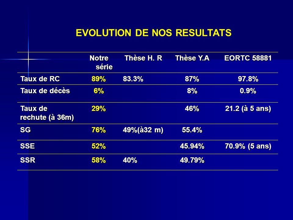 Notre série Thèse H. R Thèse Y.A EORTC 58881 Taux de RC 89%83.3%87%97.8% Taux de décès 6%8%0.9% Taux de rechute (à 36m) 29%46% 21.2 (à 5 ans) SG76% 49