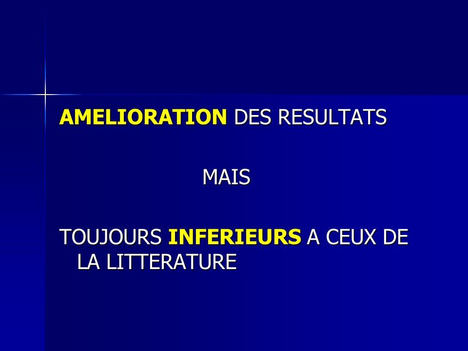 AMELIORATION DES RESULTATS MAIS MAIS TOUJOURS INFERIEURS A CEUX DE LA LITTERATURE