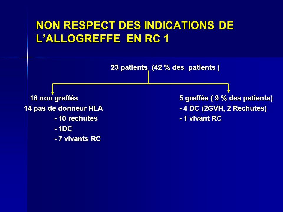 NON RESPECT DES INDICATIONS DE LALLOGREFFE EN RC 1 23 patients (42 % des patients ) 23 patients (42 % des patients ) 18 non greffés 5 greffés ( 9 % de