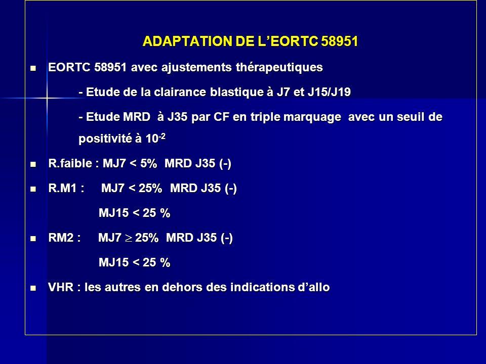 CONCLUSION Profil particulier de nos patients : + T,+ CD10 - + de formes hyperleucocytaires Profil particulier de nos patients : + T,+ CD10 - + de formes hyperleucocytaires Mauvaise épuration blastique : FS J8 seul insuffisant pour lévaluation Mauvaise épuration blastique : FS J8 seul insuffisant pour lévaluation Malgré MTX J8 MRD10 -2 J35 + 32 % des cas Malgré MTX J8 MRD10 -2 J35 + 32 % des cas Choix : Choix : 1- Continuer à - Évaluer lépuration blastique sur M J7 - Intensifier sur laspect de M J7 et J19 Cependant lintensification thérapeutique = + de décès toxiques Cependant lintensification thérapeutique = + de décès toxiques post induction post induction 2- Instituer des protocoles multidrogues à partir du J1 Essayer de respecter les indications dallogreffe ( voire sur fichier international ) Essayer de respecter les indications dallogreffe ( voire sur fichier international )