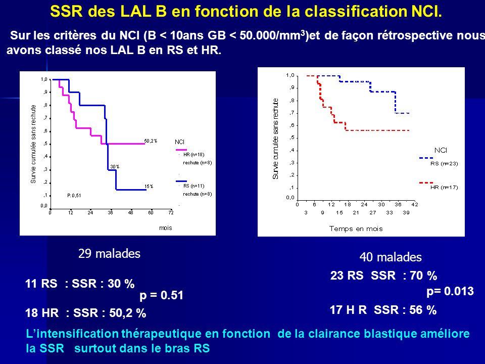 SSR des LAL B en fonction de la classification NCI. Sur les critères du NCI (B < 10ans GB < 50.000/mm 3 )et de façon rétrospective nous avons classé n