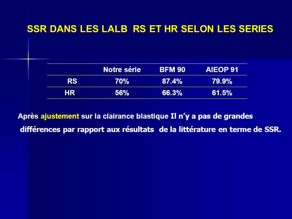 SSR DANS LES LALB RS ET HR SELON LES SERIES Notre sérieBFM 90AIEOP 91 RS70%87.4%79.9% HR56%66.3%61.5% Après ajustement sur la clairance blastique Il n