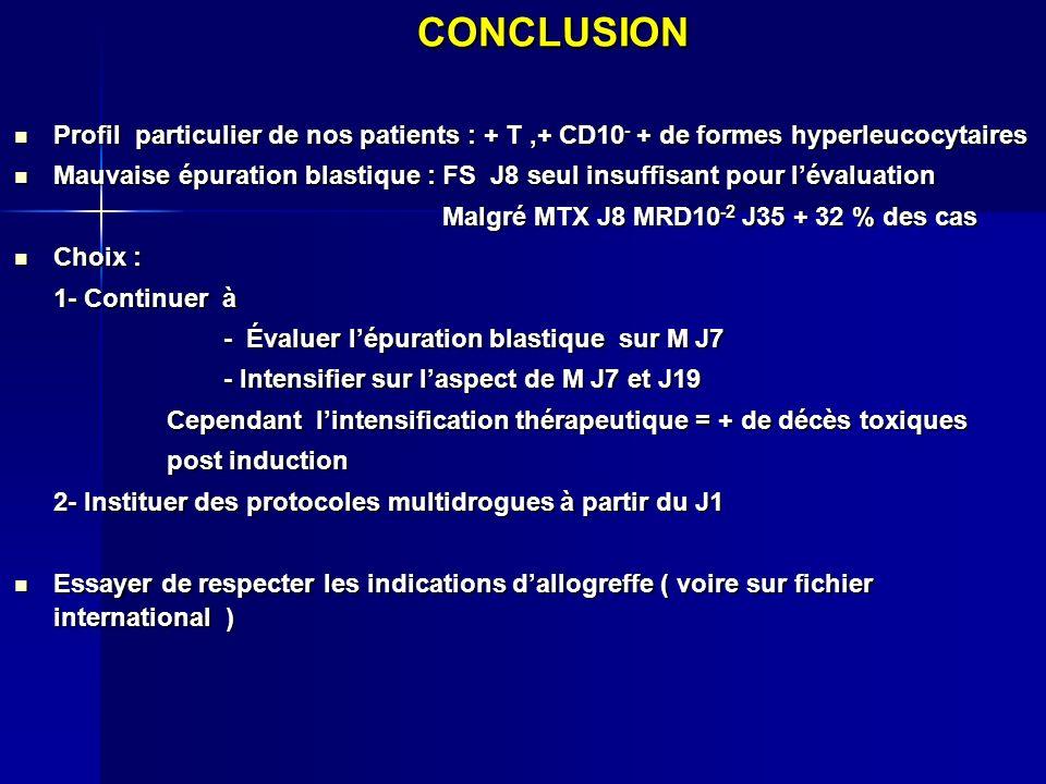 CONCLUSION Profil particulier de nos patients : + T,+ CD10 - + de formes hyperleucocytaires Profil particulier de nos patients : + T,+ CD10 - + de for