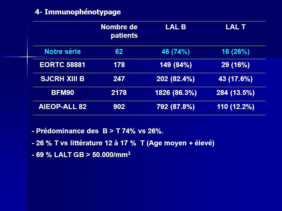 Notre sérieBFM 90UKALL XI LAL CD 10(-)21%4.9%- LAL pré pré B39%64.4%13% LAL pré B14%17%79% LAL CD10(-) : 21% vs 4% BFM Fréquence des différents stades de maturation des LAL B 4- Immunophénotypage