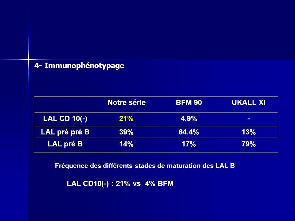 Notre sérieBFM 90UKALL XI LAL CD 10(-)21%4.9%- LAL pré pré B39%64.4%13% LAL pré B14%17%79% LAL CD10(-) : 21% vs 4% BFM Fréquence des différents stades
