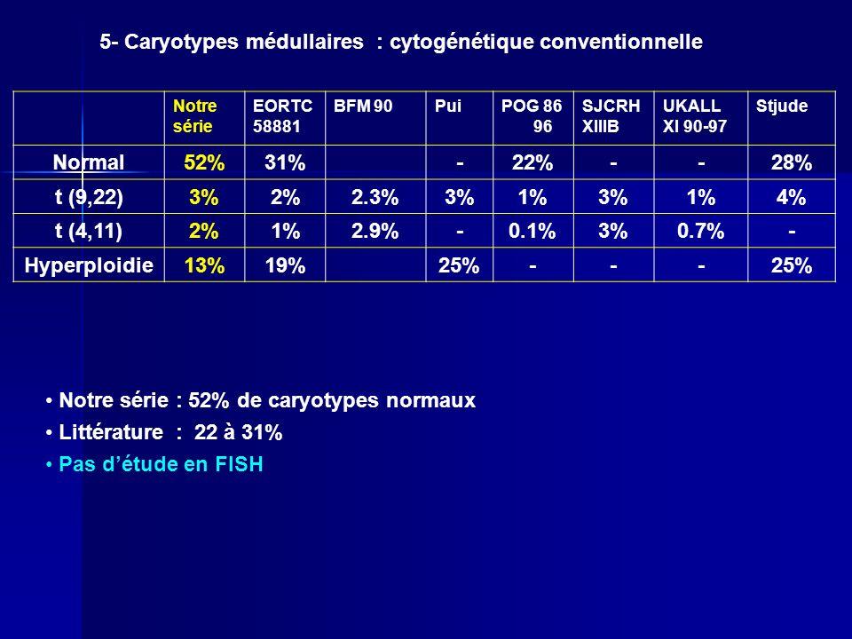 Notre série EORTC 58881 BFM 90PuiPOG 86 96 SJCRH XIIIB UKALL XI 90-97 Stjude Normal52%31%-22%--28% t (9,22)3%2%2.3%3%1%3%1%4% t (4,11)2%1%2.9%-0.1%3%0