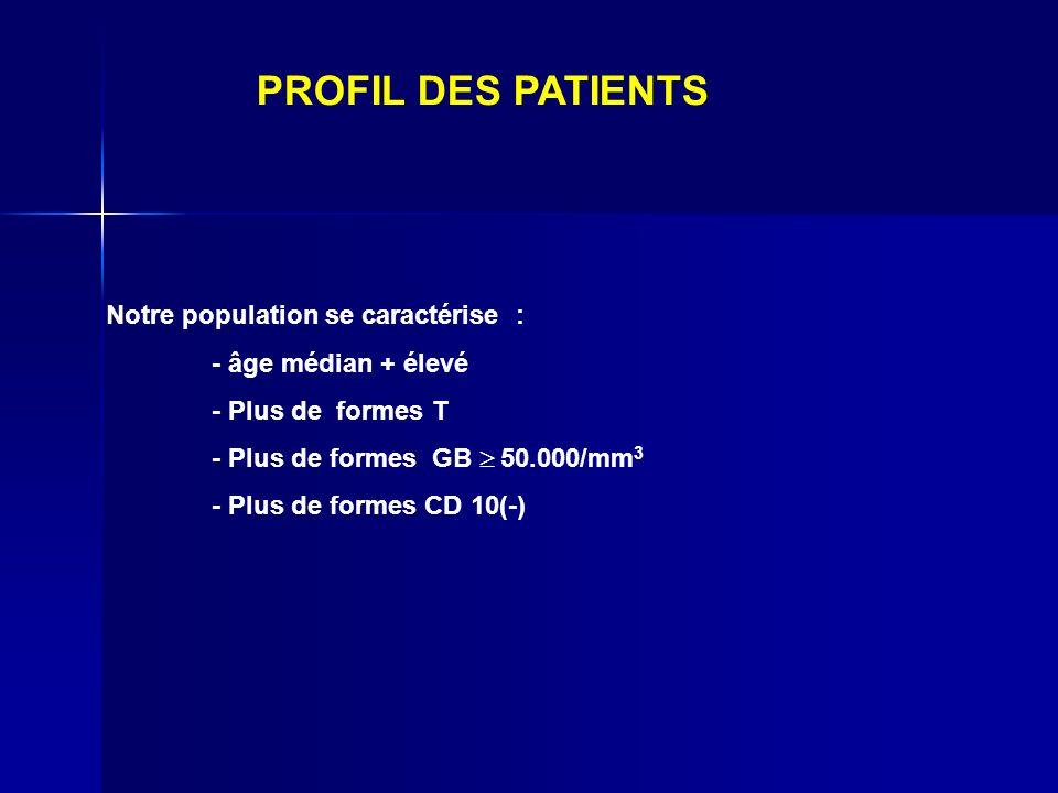 Notre population se caractérise : - âge médian + élevé - Plus de formes T - Plus de formes GB 50.000/mm 3 - Plus de formes CD 10(-) PROFIL DES PATIENT