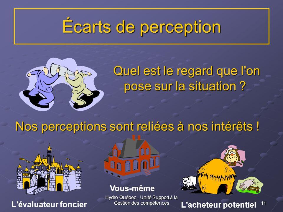 11 Hydro-Québec - Unité Support à la Gestion des compétences Vous-même L'acheteur potentiel L'évaluateur foncier Écarts de perception Quel est le rega