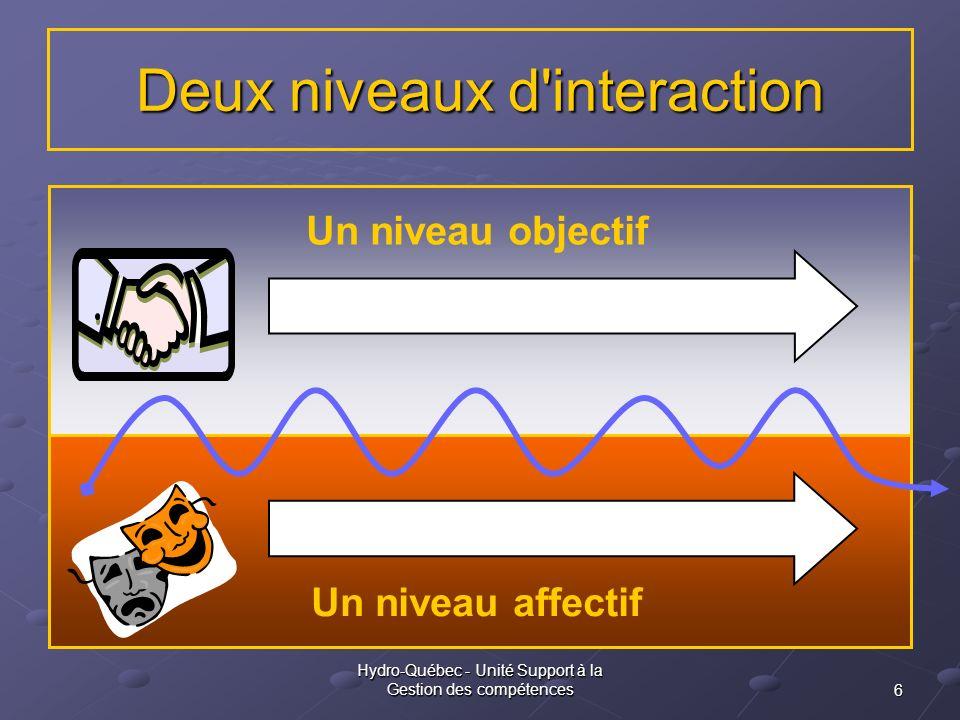 6 Hydro-Québec - Unité Support à la Gestion des compétences Deux niveaux d'interaction Un niveau affectif Un niveau objectif