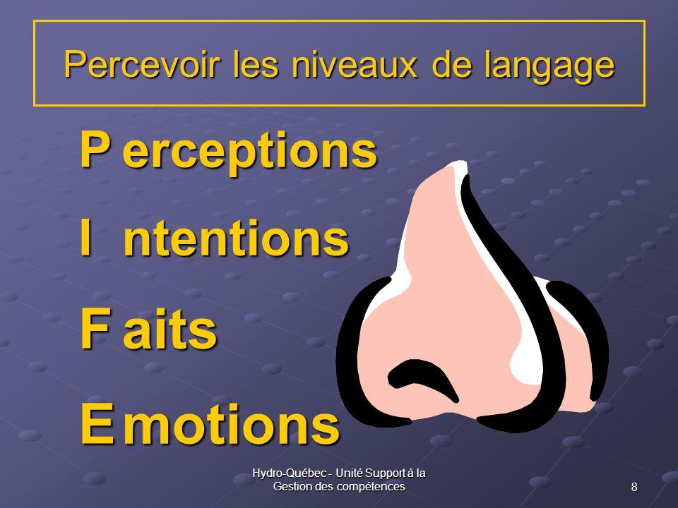 8 Hydro-Québec - Unité Support à la Gestion des compétences Percevoir les niveaux de langage PIFE erceptionsntentionsaitsmotions