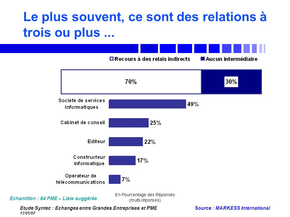 Etude Syntec : Echanges entre Grandes Entreprises et PME 17/01/07 Source : MARKESS International Le plus souvent, ce sont des relations à trois ou plu
