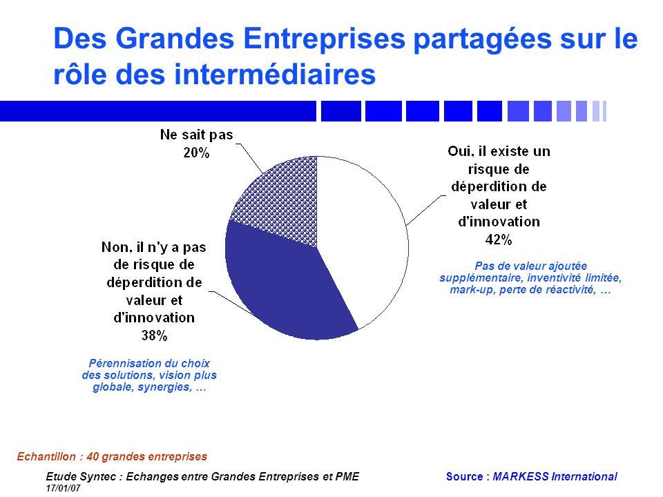 Etude Syntec : Echanges entre Grandes Entreprises et PME 17/01/07 Source : MARKESS International Des Grandes Entreprises partagées sur le rôle des int