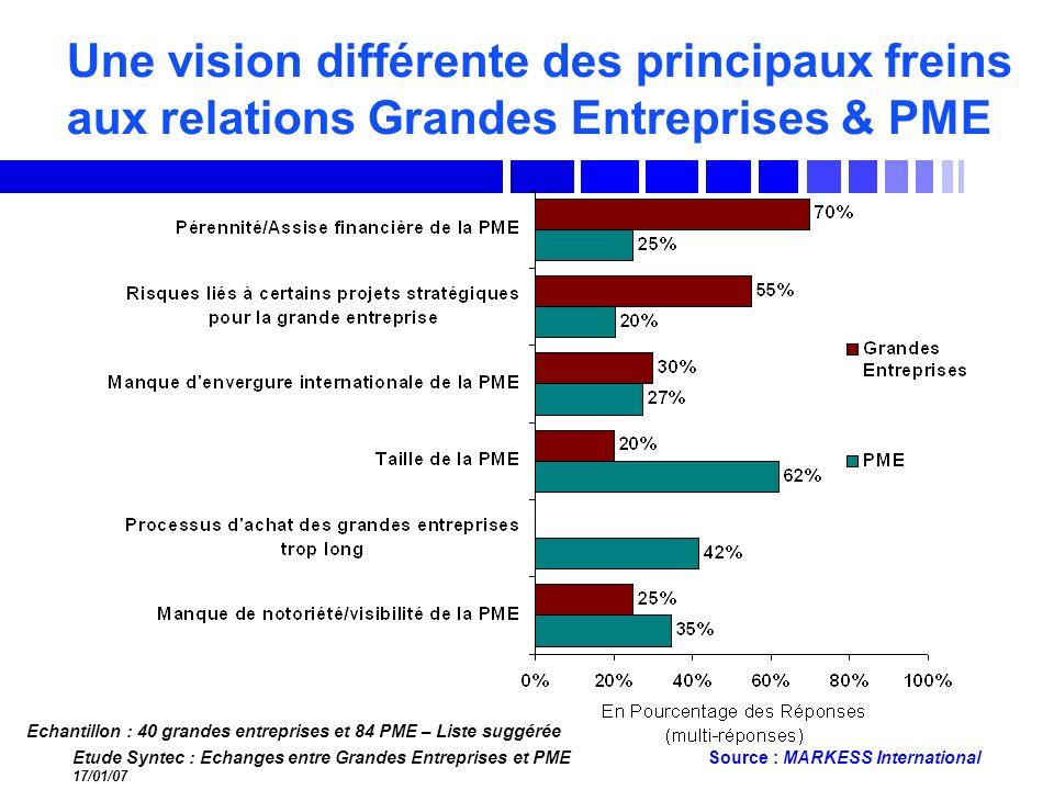 Etude Syntec : Echanges entre Grandes Entreprises et PME 17/01/07 Source : MARKESS International Une vision différente des principaux freins aux relat