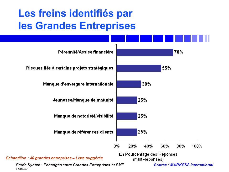 Etude Syntec : Echanges entre Grandes Entreprises et PME 17/01/07 Source : MARKESS International Les freins identifiés par les Grandes Entreprises Ech