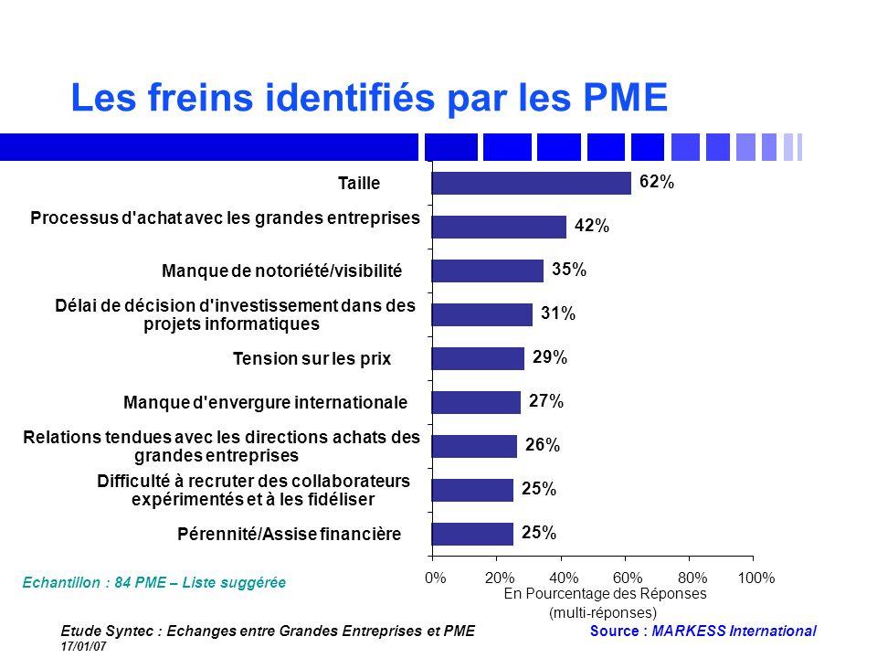 Etude Syntec : Echanges entre Grandes Entreprises et PME 17/01/07 Source : MARKESS International Les freins identifiés par les PME 25% 26% 27% 29% 31%