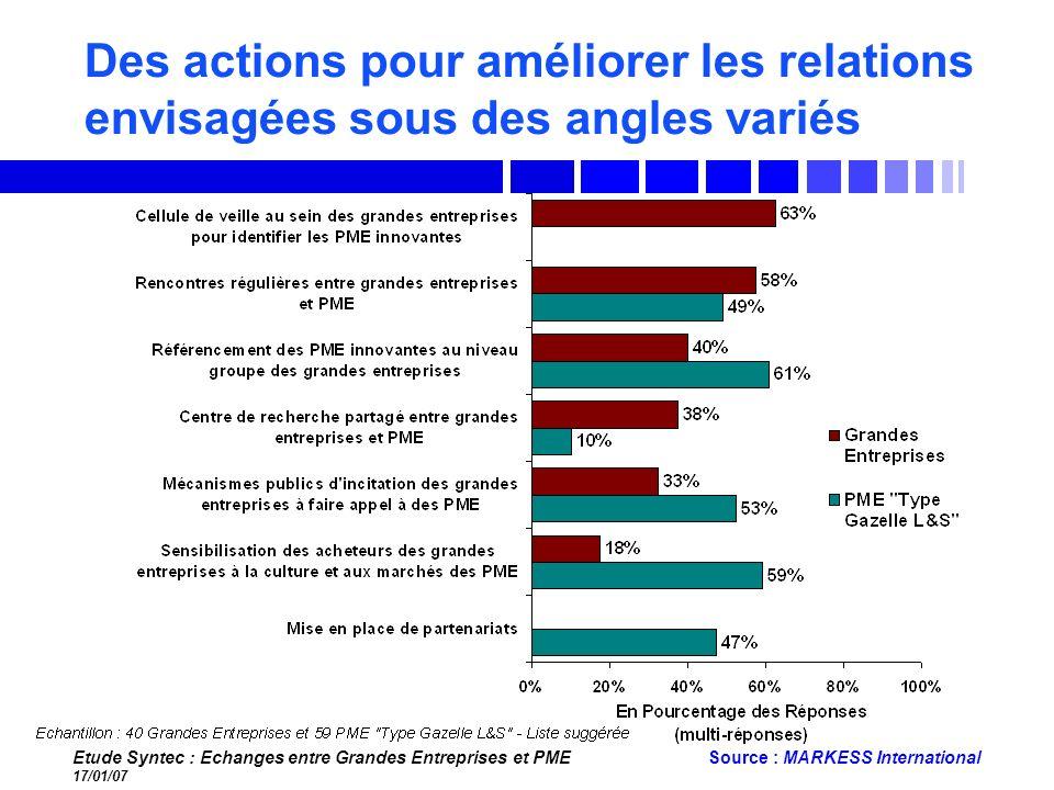 Etude Syntec : Echanges entre Grandes Entreprises et PME 17/01/07 Source : MARKESS International Des actions pour améliorer les relations envisagées s