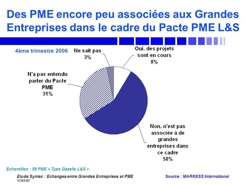 Etude Syntec : Echanges entre Grandes Entreprises et PME 17/01/07 Source : MARKESS International Des PME encore peu associées aux Grandes Entreprises