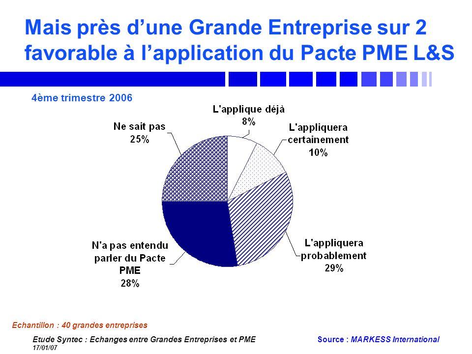 Etude Syntec : Echanges entre Grandes Entreprises et PME 17/01/07 Source : MARKESS International Mais près dune Grande Entreprise sur 2 favorable à la