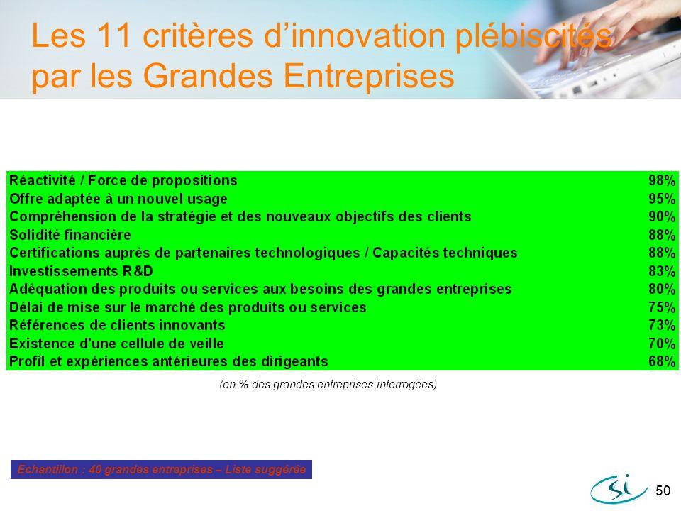 50 Les 11 critères dinnovation plébiscités par les Grandes Entreprises Echantillon : 40 grandes entreprises – Liste suggérée (en % des grandes entrepr
