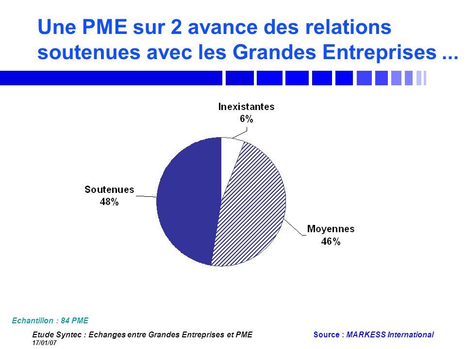 Etude Syntec : Echanges entre Grandes Entreprises et PME 17/01/07 Source : MARKESS International Une PME sur 2 avance des relations soutenues avec les