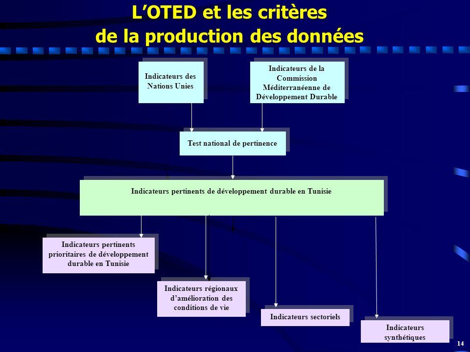 14 LOTED et les critères de la production des données Indicateurs des Nations Unies Indicateurs de la Commission Méditerranéenne de Développement Dura