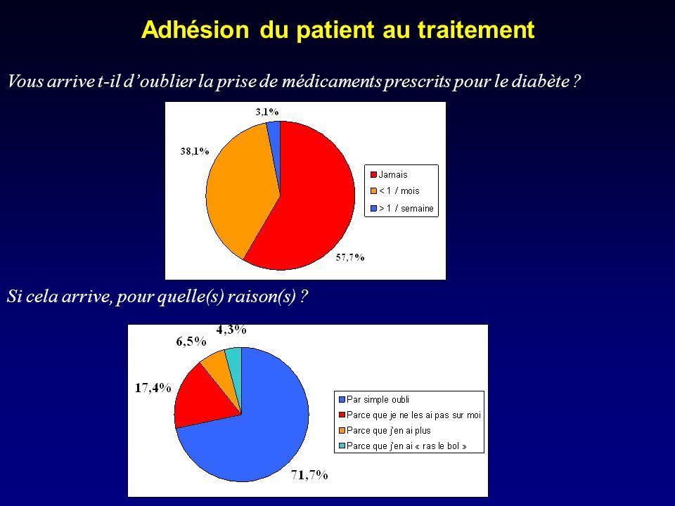 Adhésion du patient au traitement Vous arrive t-il doublier la prise de médicaments prescrits pour le diabète .