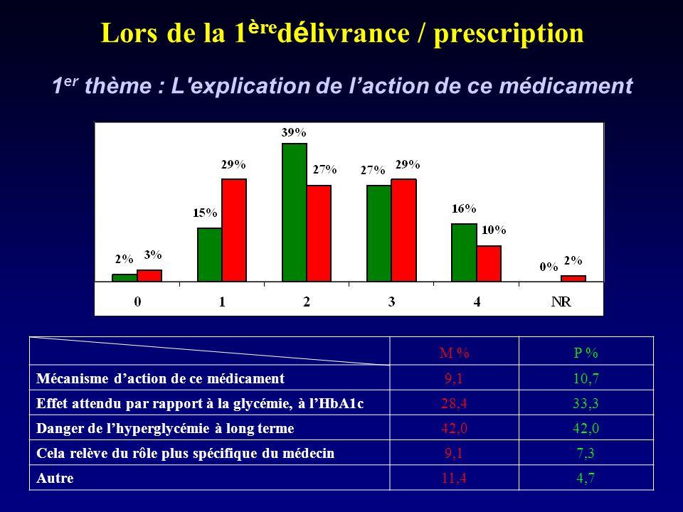Lors de la 1 è re d é livrance / prescription 1 er thème : L explication de laction de ce médicament M %P % Mécanisme daction de ce médicament9,110,7 Effet attendu par rapport à la glycémie, à lHbA1c28,433,3 Danger de lhyperglycémie à long terme42,0 Cela relève du rôle plus spécifique du médecin9,17,3 Autre11,44,7