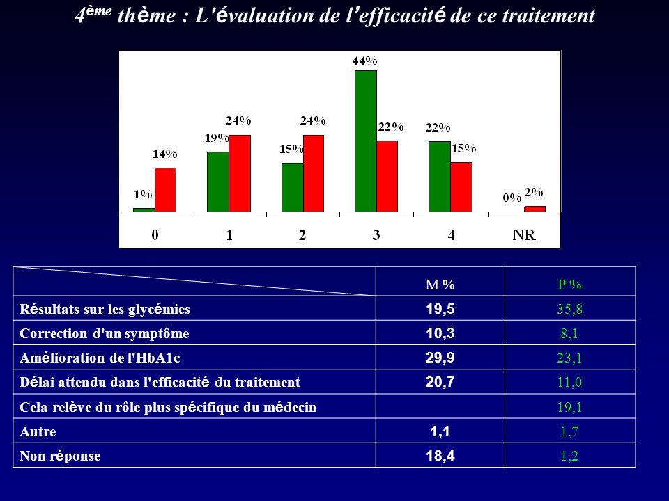 4 è me th è me : L é valuation de l efficacit é de ce traitement M %P % R é sultats sur les glyc é mies 19,5 35,8 Correction d un symptôme 10,3 8,1 Am é lioration de l HbA1c 29,9 23,1 D é lai attendu dans l efficacit é du traitement 20,7 11,0 Cela rel è ve du rôle plus sp é cifique du m é decin 19,1 Autre 1,1 1,7 Non r é ponse 18,4 1,2