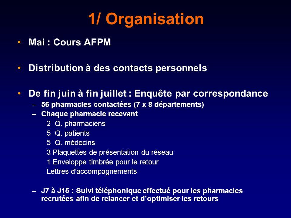 1/ Organisation Mai : Cours AFPM Distribution à des contacts personnels De fin juin à fin juillet : Enquête par correspondance –56 pharmacies contactées (7 x 8 départements) –Chaque pharmacie recevant 2 Q.