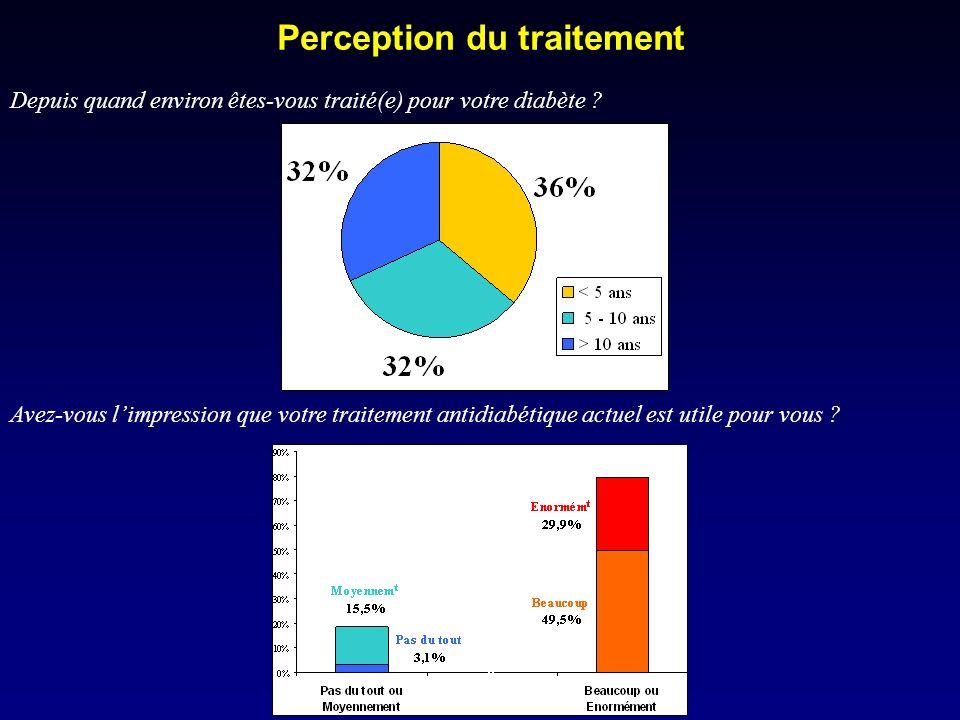 Perception du traitement Depuis quand environ êtes-vous traité(e) pour votre diabète .