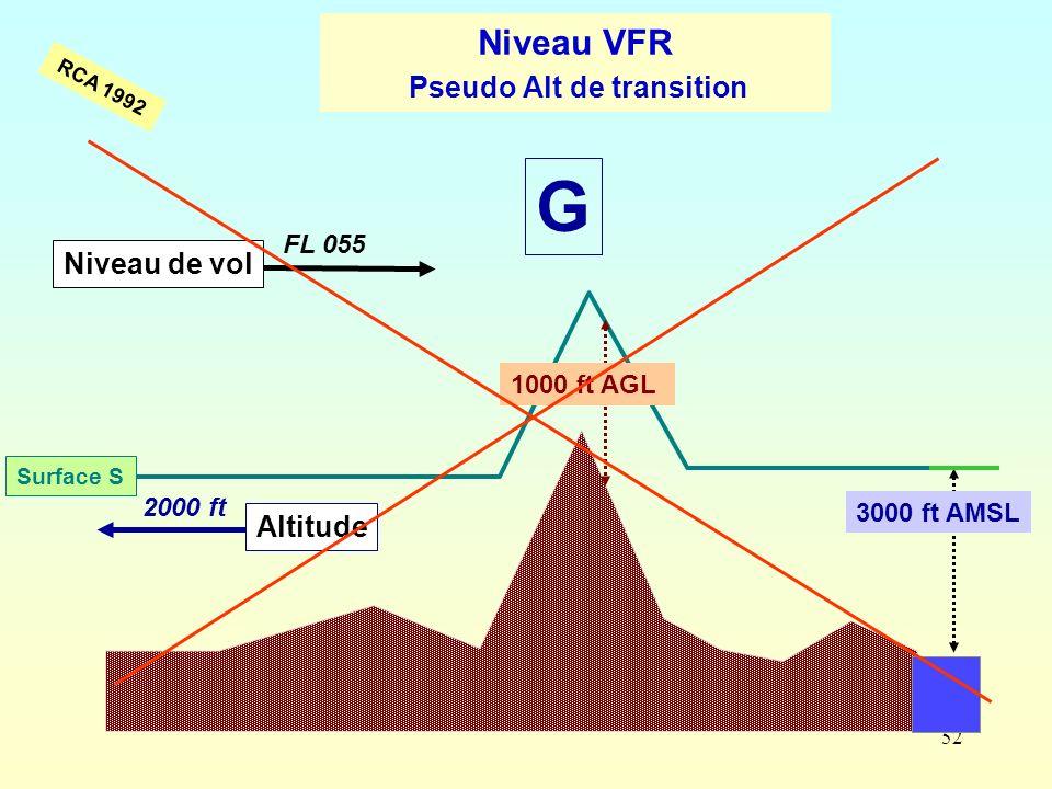 52 3000 ft AMSL 2000 ft Altitude 1000 ft AGL FL 055 Niveau de vol G Surface S RCA 1992 Niveau VFR Pseudo Alt de transition