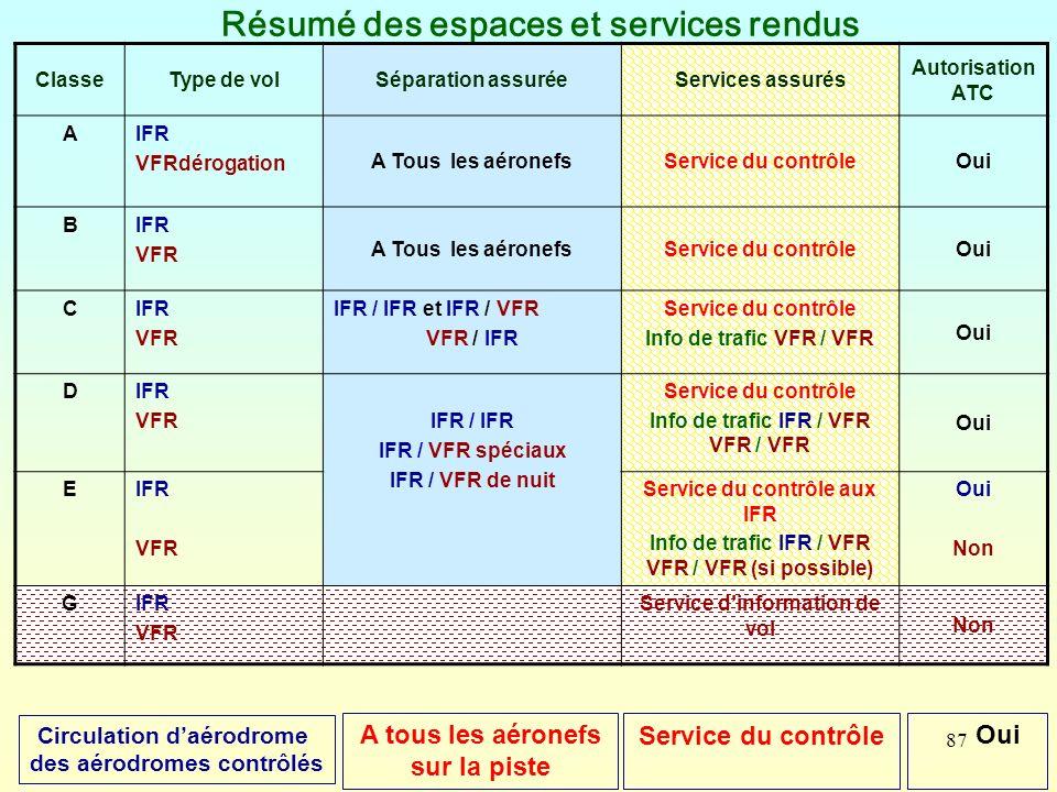 87 Résumé des espaces et services rendus ClasseType de volSéparation assuréeServices assurés Autorisation ATC AIFR VFRdérogation A Tous les aéronefsSe