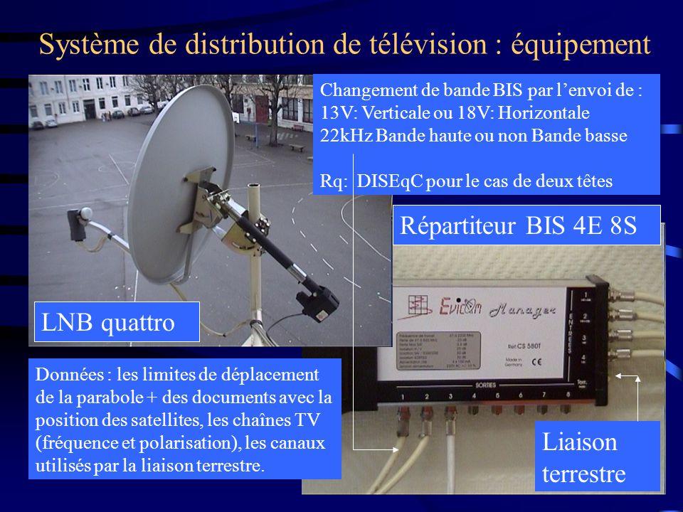Système de distribution de télévision : équipement LNB quattro Répartiteur BIS 4E 8S Changement de bande BIS par lenvoi de : 13V: Verticale ou 18V: Ho