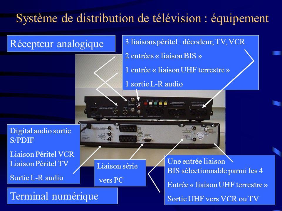 Système de distribution de télévision : équipement Récepteur analogique Terminal numérique 3 liaisons péritel : décodeur, TV, VCR 2 entrées « liaison