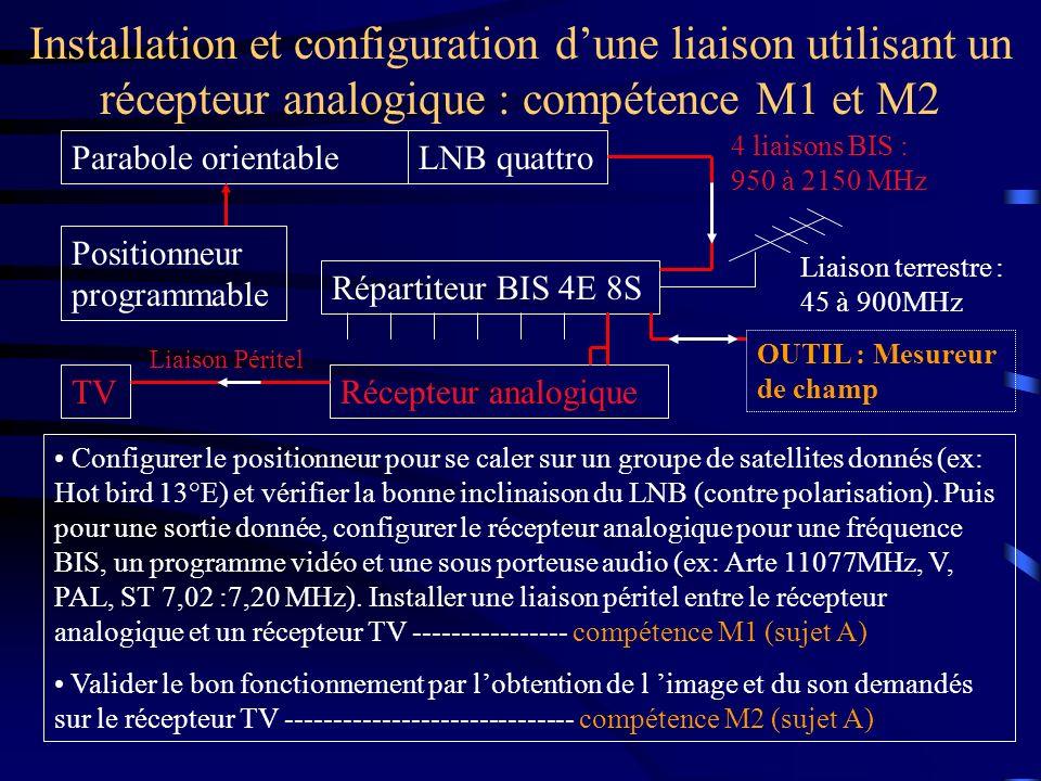 Installation et configuration dune liaison utilisant un récepteur analogique : compétence M1 et M2 Parabole orientableLNB quattro Répartiteur BIS 4E 8