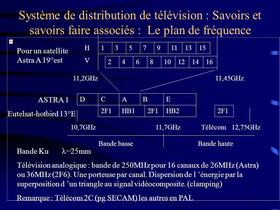Système de distribution de télévision : Savoirs et savoirs faire associés : Le plan de fréquence Bande Ku =25mm Télévision analogique : bande de 250MH
