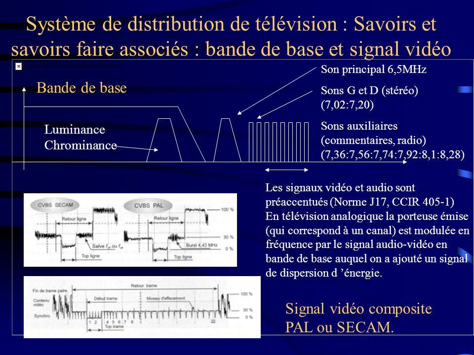 Système de distribution de télévision : Savoirs et savoirs faire associés : bande de base et signal vidéo Bande de base Son principal 6,5MHz Sons G et